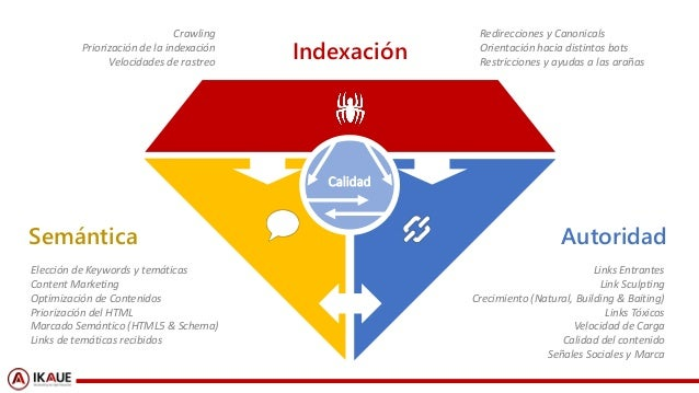 #ClinicSEO @ikhuerta#ClinicSEO @ikhuerta Elección de Keywords y temáticas Content Marketing Optimización de Contenidos Pri...