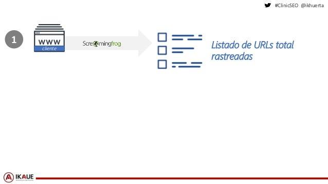 #ClinicSEO @ikhuerta Listado de URLs total rastreadas cliente 1