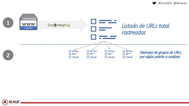 #ClinicSEO @ikhuerta Listado de URLs total rastreadas cliente Sitemaps de grupos de URLs por algún patrón a analizar 1 2
