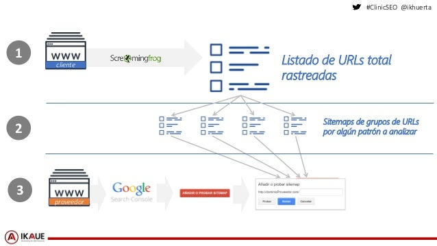 #ClinicSEO @ikhuerta Listado de URLs total rastreadas cliente Sitemaps de grupos de URLs por algún patrón a analizar prove...