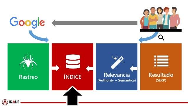#ClinicSEO @ikhuerta#ClinicSEO @ikhuerta Rastreo ÍNDICE Relevancia (Authority + Semántica) Resultado (SERP)
