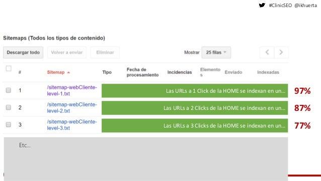 #ClinicSEO @ikhuerta 97% 87% 77% Etc… Las URLs a 1 Click de la HOME se indexan en un… Las URLs a 2 Clicks de la HOME se in...
