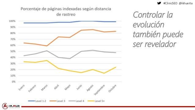 #ClinicSEO @ikhuerta Controlar la evolución también puede ser revelador