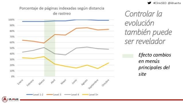 #ClinicSEO @ikhuerta Efecto cambios en menús principales del site Controlar la evolución también puede ser revelador