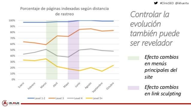 #ClinicSEO @ikhuerta Efecto cambios en menús principales del site Efecto cambios en link sculpting Controlar la evolución ...