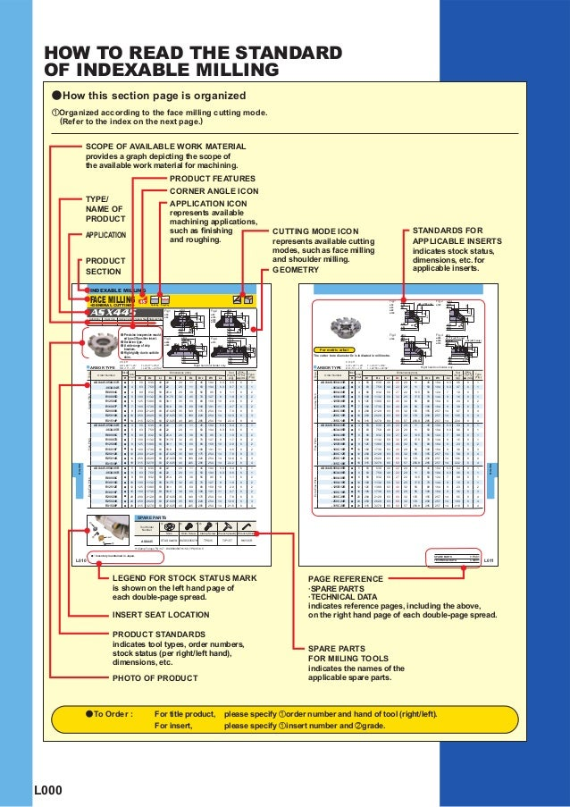 HOW TO READ THE STANDARD OF INDEXABLE MILLING  a How this section page is organized  zOrganized according to the face mill...