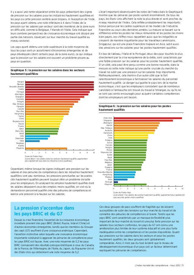 L'Index mondial des compétences - Hays 2012 | 11L'écart important observé parmi les notes de l'Index dans le Graphique 6mo...