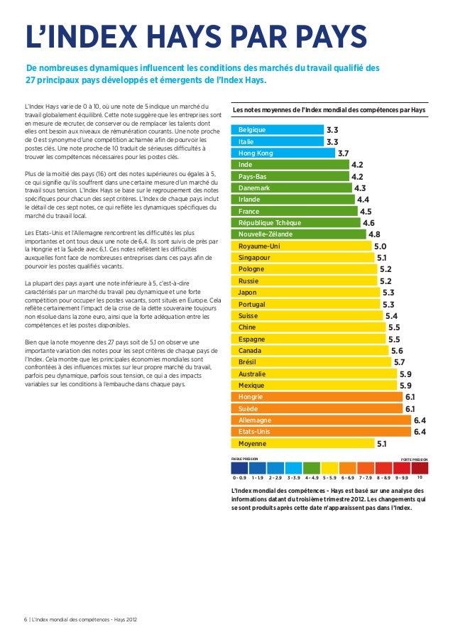 6 | L'Index mondial des compétences - Hays 2012L'Index Hays varie de 0 à 10, où une note de 5 indique un marché dutravail ...