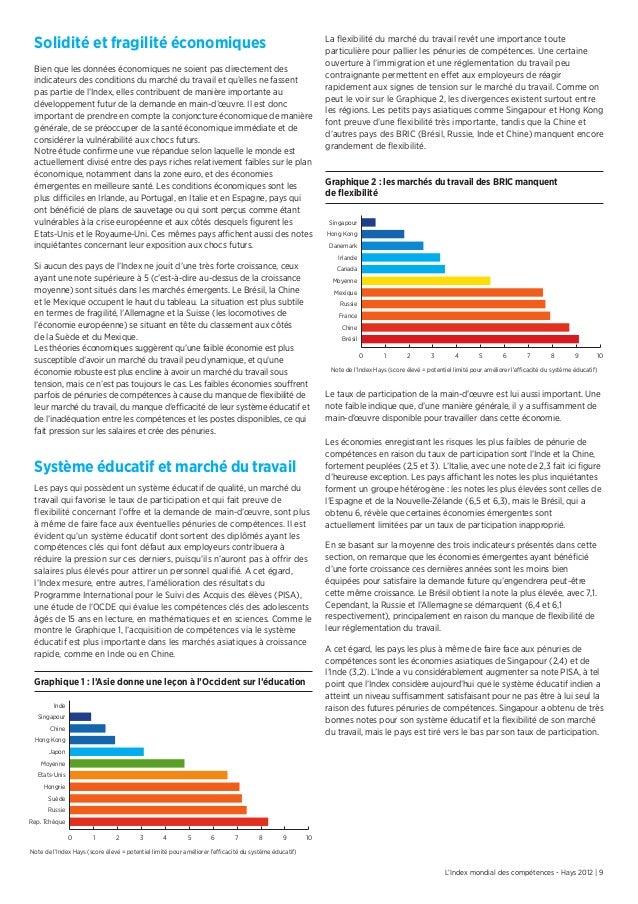 L'Index mondial des compétences - Hays 2012 | 9Solidité et fragilité économiquesBien que les données économiques ne soient...