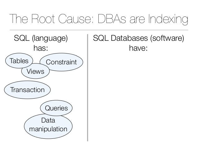 The Root Cause: DBAs are Indexing Transaction Constraint Views Tables Data manipulation Queries SQL (language) has: SQL Da...
