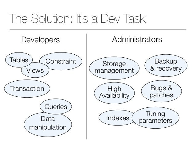 The Solution: It's a Dev Task Indexes Backup & recovery Storage management Tuning parameters Transaction Constraint Views ...