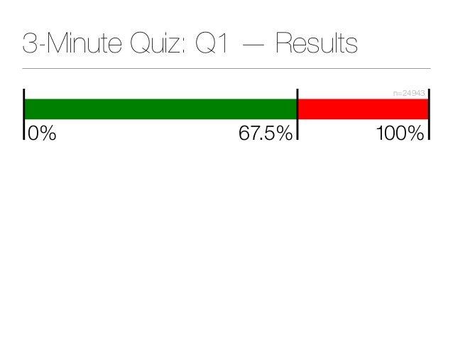 3-Minute Quiz: Q1 — Results 67.5% 100% n=24943 0%
