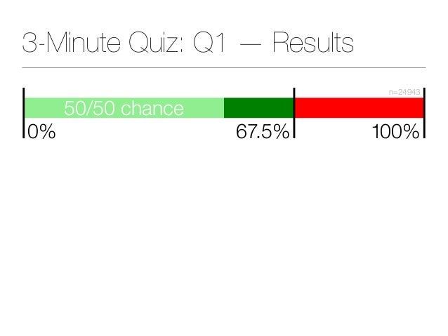 3-Minute Quiz: Q1 — Results 50/50 chance 67.5% 100% n=24943 0%