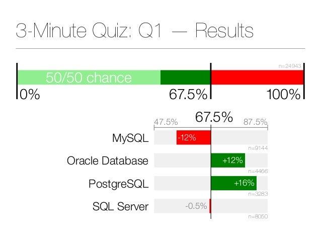 3-Minute Quiz: Q1 — Results MySQL Oracle Database PostgreSQL SQL Server -12% +12% +16% -0.5% n=9144 n=4466 n=3283 n=8050 4...