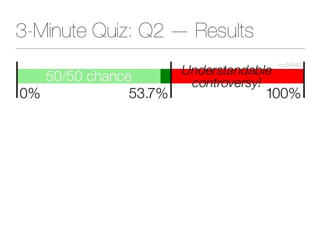 3-Minute Quiz: Q2 — Results 50/50 chance 53.7% 100% n=24943 0% Understandable controversy!