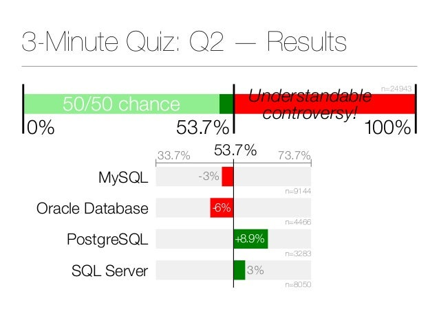 3-Minute Quiz: Q2 — Results 50/50 chance 53.7% 100% n=24943 0% Understandable controversy! MySQL Oracle Database PostgreSQ...
