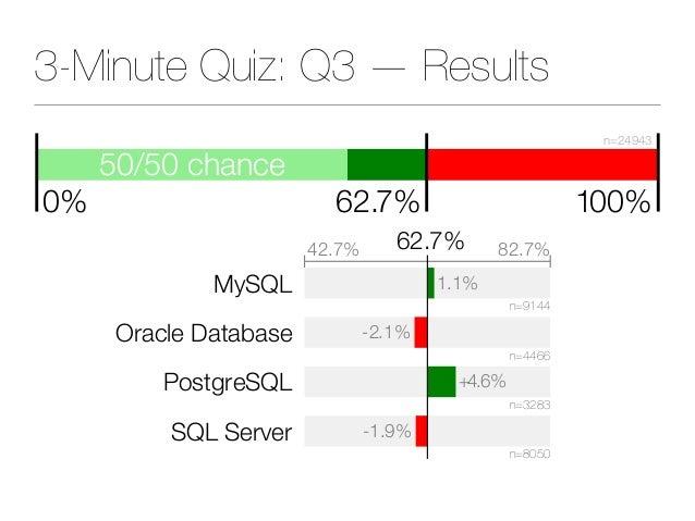 50/50 chance 62.7% 100% n=24943 0% 3-Minute Quiz: Q3 — Results MySQL Oracle Database PostgreSQL SQL Server 1.1% -2.1% +4.6...