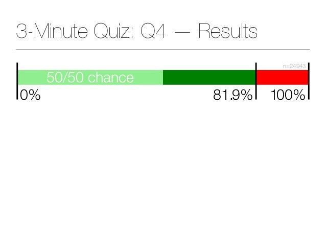 50/50 chance 81.9% 100% n=24943 0% 3-Minute Quiz: Q4 — Results