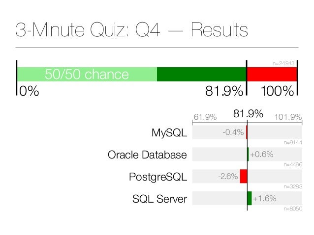 50/50 chance 81.9% 100% n=24943 0% 3-Minute Quiz: Q4 — Results MySQL Oracle Database PostgreSQL SQL Server -0.4% +0.6% -2....