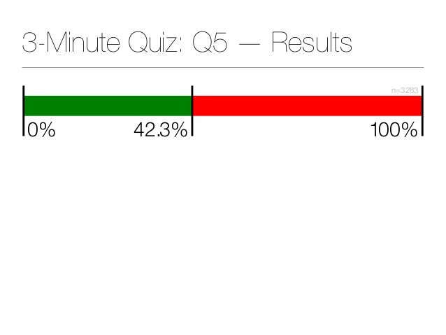42.3% 100% n=3283 0% 3-Minute Quiz: Q5 — Results