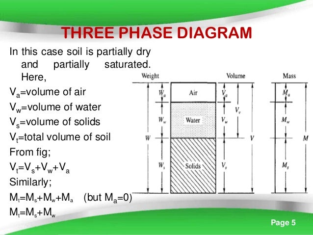 Index property of soil for Soil 3 phase diagram