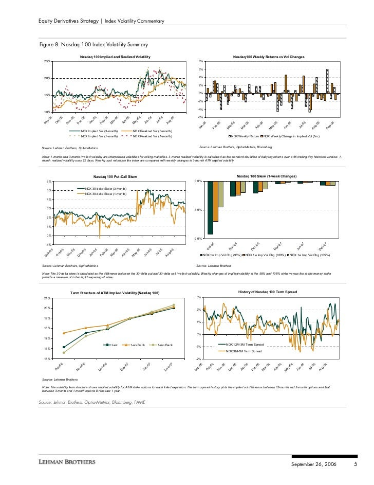 Variance swap trading strategies