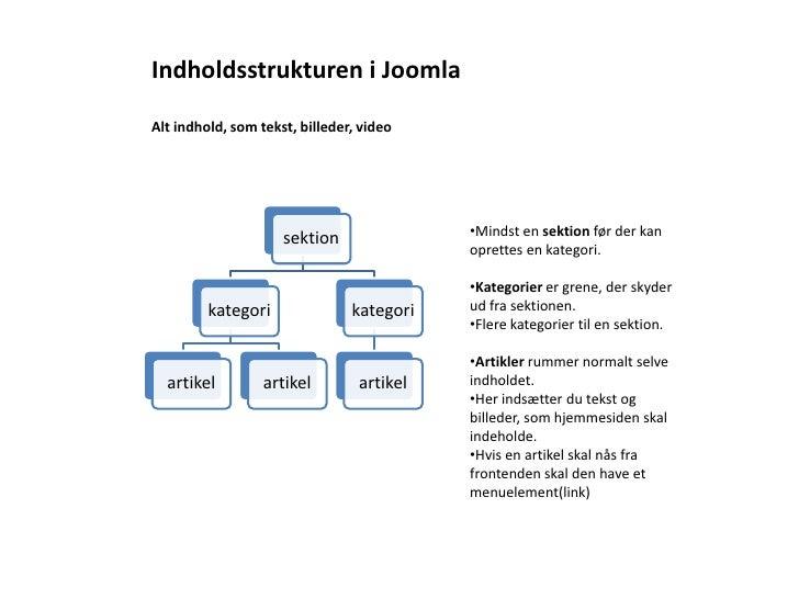 Indholdsstrukturen i Joomla<br />Alt indhold, som tekst, billeder, video<br /><ul><li>Mindst en sektion før der kan oprett...