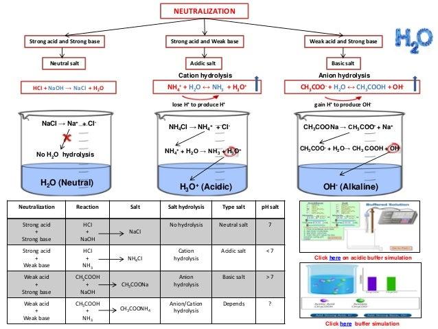 IB Chemistry on Acid Base Indicators and Salt Hydrolysis