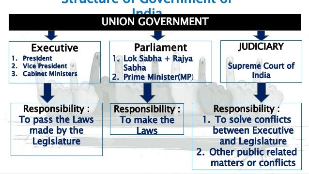 fair election process in india President election process of india posted by admin on 0 comment president is the executive head of state the constitution confers all the executive powers of the .