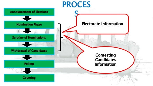 Election Process in India