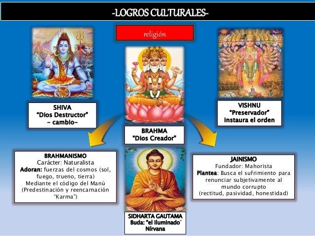 """religión -LOGROSCULTURALES- BRAHMA """"Dios Creador"""" VISHNU """"Preservador"""" instaura el orden SHIVA """"Dios Destructor"""" - cambio-..."""
