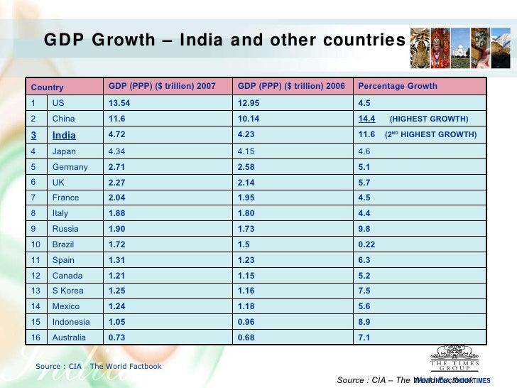 CIA WORLD FACTBOOK INDIA PDF DOWNLOAD