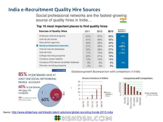 sources of recruitment of cadbury india Human resourses management on cadbury company  recruitment & selection internal sources transfer promotion past employee external sources.