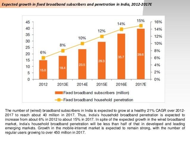 Broadband penetration india