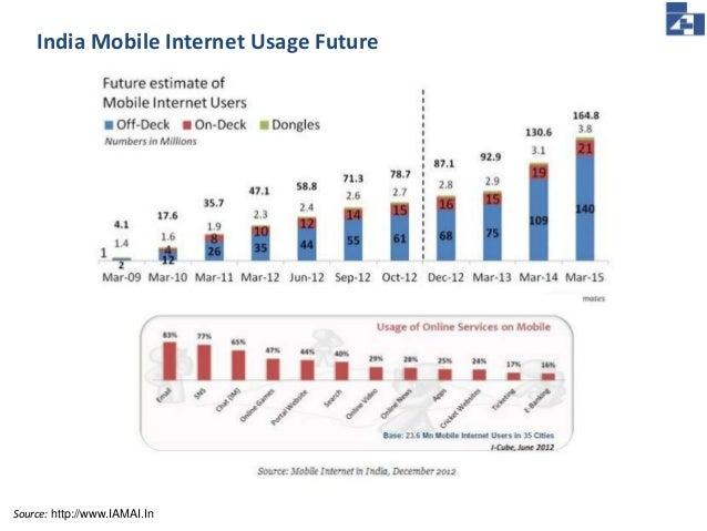 mobile usage in india Data usage per smartphone in india to grow 5-fold and highlights the underlying need for mobile data, the report said india jumped to top spot in data usage in.