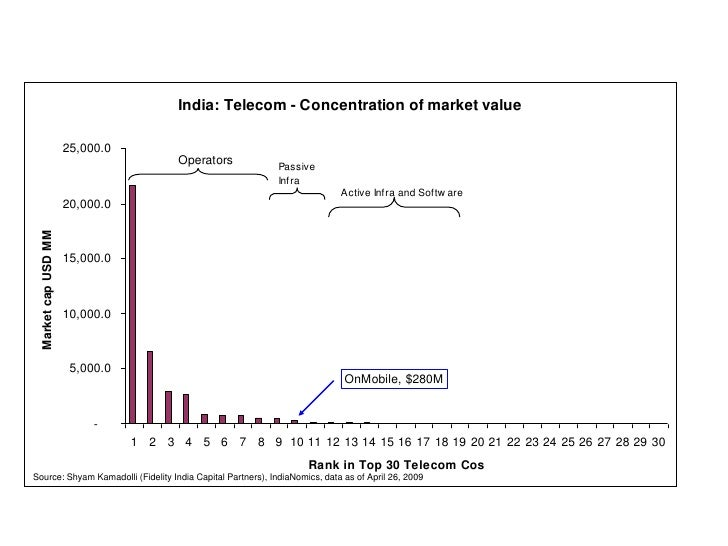 India: Telecom - Concentration of market value                        25,000.0                                         Ope...