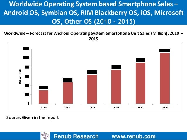 market analysis on smartphones operating systems Swot analysis of microsoft corporation  microsoft's dominance of operating systems and productivity software ties down a large  global smartphone shipments are expected to rise 35% .