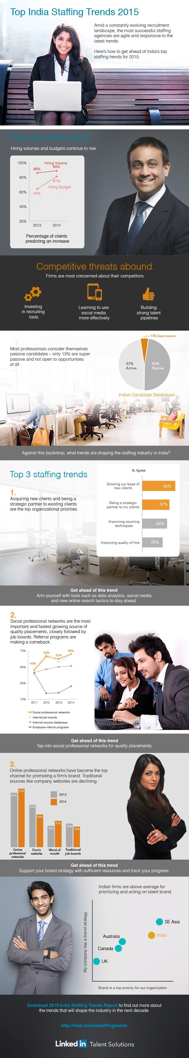 Top India Staffing Trends 2015  Amid a constantly evolving recruitment  landscape.  the most successful staffing agencies ...