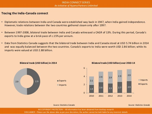 trade relationship between canada and italy