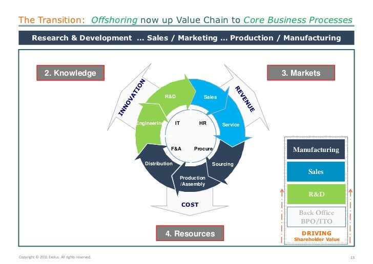 The Transition:  Offshoringnow up Value Chain to Core Business Processes<br />Research & Development  … Sales / Marketing ...