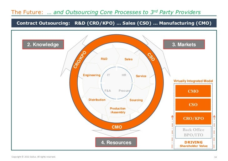 The Future:  … and Outsourcing Core Processes to 3rd Party Providers<br />Contract Outsourcing:   R&D (CRO/KPO) … Sales (C...