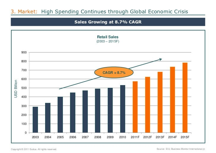 3. Market:  High Spending Continues through Global Economic Crisis<br />Sales Growing at 8.7% CAGR<br />Retail Sales      ...