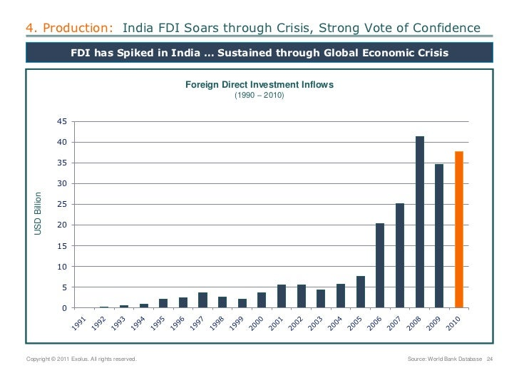 4. Production:  India FDI Soars through Crisis, Strong Vote of Confidence<br />FDI has Spiked in India … Sustained through...