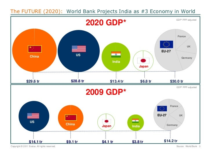 what will be india in 2020