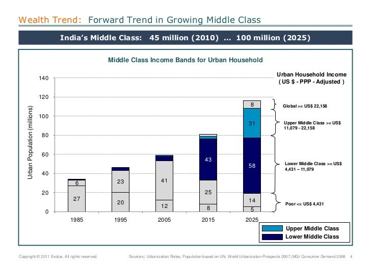 India's Middle Class:   45 million (2010)  …  100 million (2025)  <br />Wealth Trend:  Forward Trend in Growing Middle Cla...