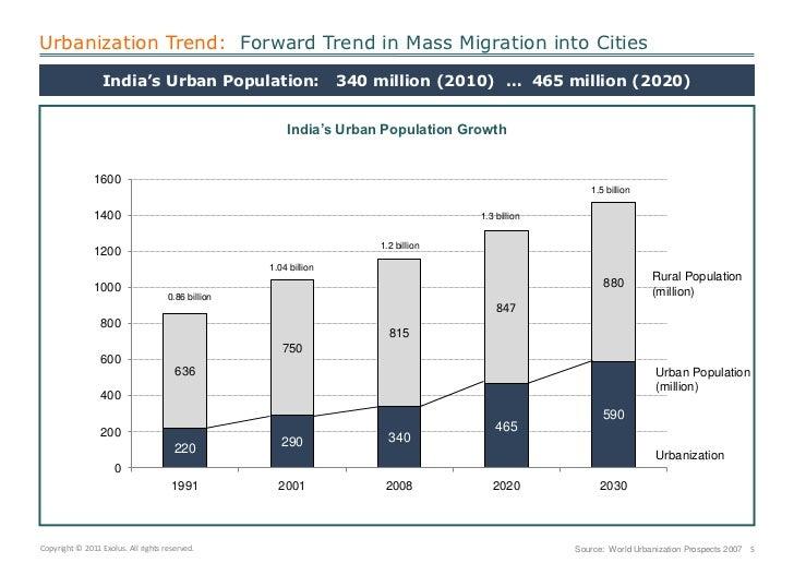 Urbanization by country