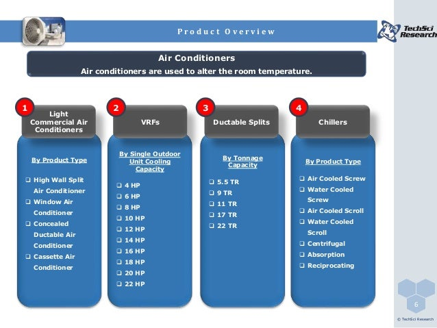 India Air Conditioners Market Forecast 2021 Brochure