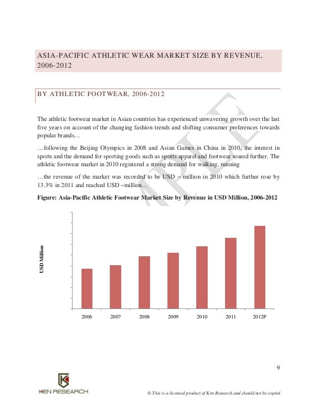 Apparel Market Research Reports & Industry Analysis