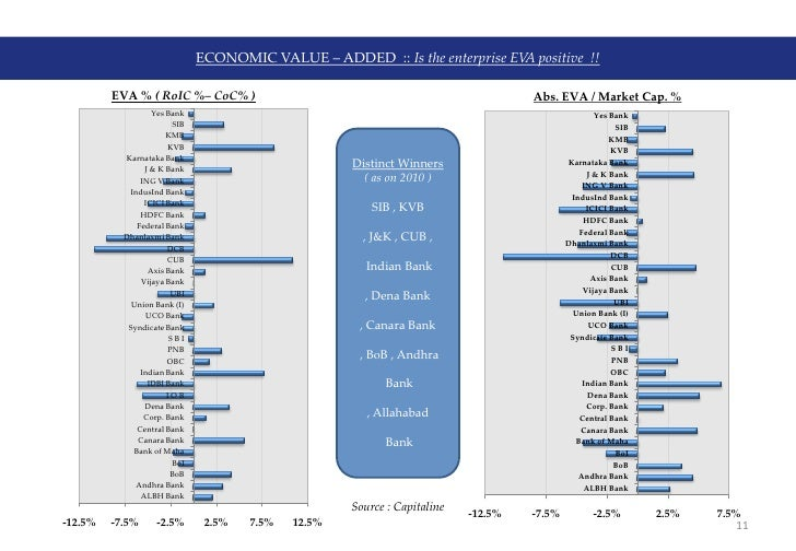 economic value addition by indian banks The value added shares presented in the world development indicators for agriculture, industry, and services may not always add up to a hundred percent due to fisim and net indirect taxes note that gdp in the database is measured at purchaser prices.
