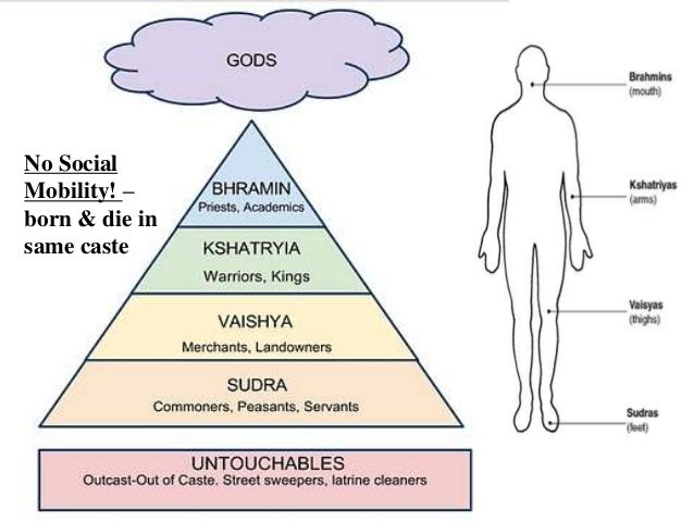 India Caste System and Hinduism